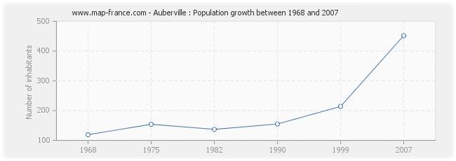 Population Auberville
