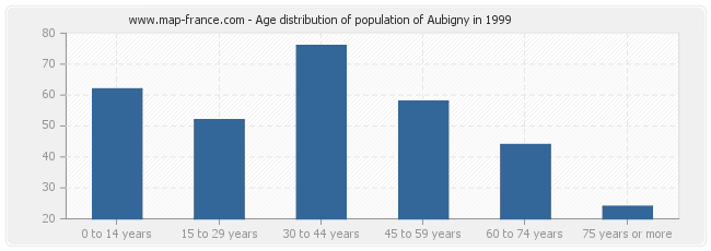 Age distribution of population of Aubigny in 1999