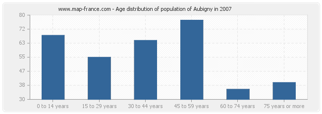 Age distribution of population of Aubigny in 2007