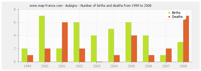Aubigny : Number of births and deaths from 1999 to 2008