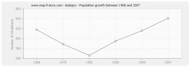 Population Aubigny