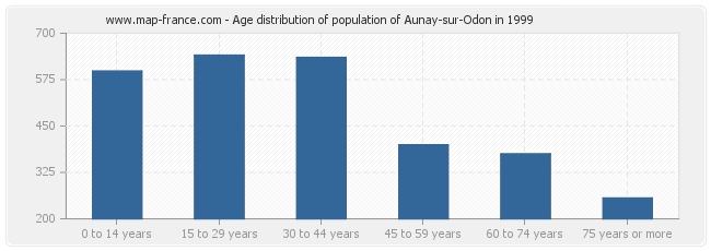Age distribution of population of Aunay-sur-Odon in 1999