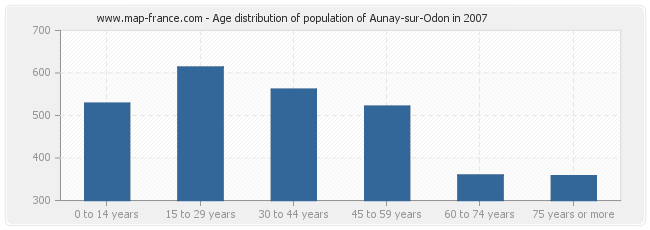 Age distribution of population of Aunay-sur-Odon in 2007