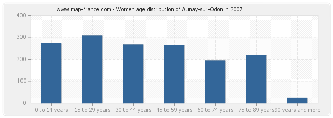 Women age distribution of Aunay-sur-Odon in 2007