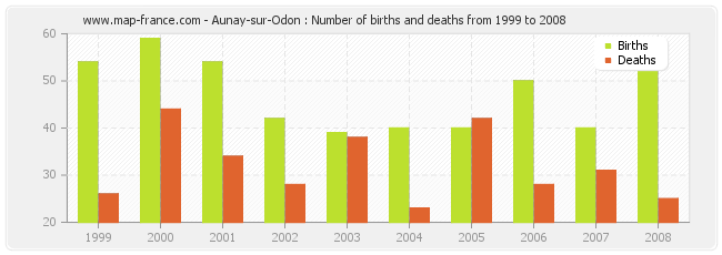 Aunay-sur-Odon : Number of births and deaths from 1999 to 2008