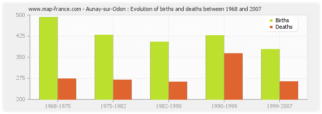 Aunay-sur-Odon : Evolution of births and deaths between 1968 and 2007