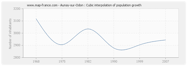 Aunay-sur-Odon : Cubic interpolation of population growth
