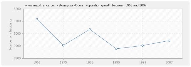 Population Aunay-sur-Odon