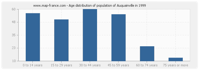 Age distribution of population of Auquainville in 1999