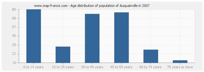 Age distribution of population of Auquainville in 2007