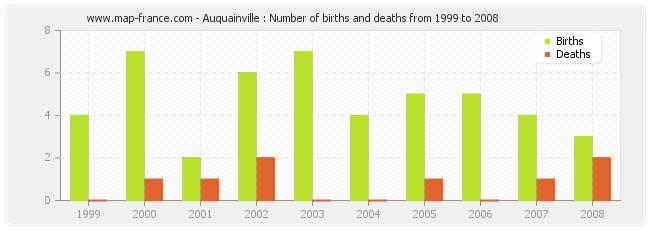 Auquainville : Number of births and deaths from 1999 to 2008