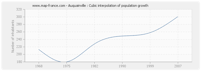 Auquainville : Cubic interpolation of population growth