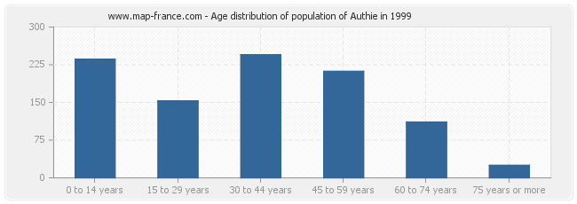 Age distribution of population of Authie in 1999
