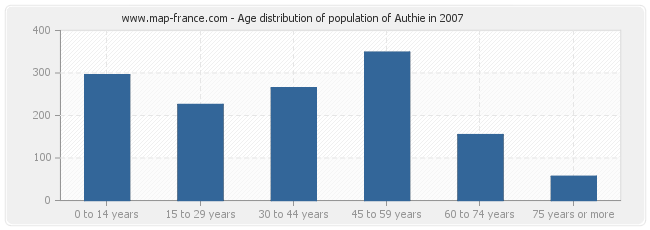 Age distribution of population of Authie in 2007
