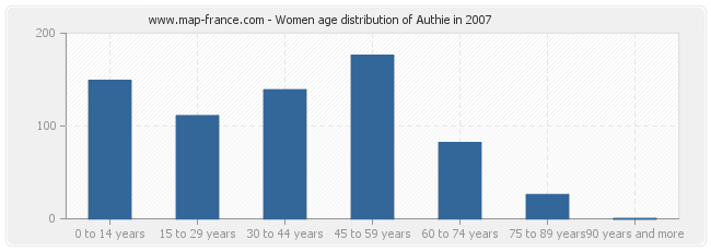 Women age distribution of Authie in 2007