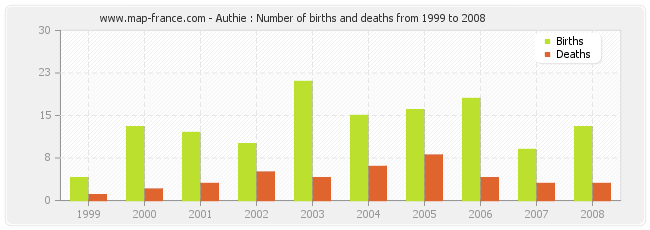 Authie : Number of births and deaths from 1999 to 2008