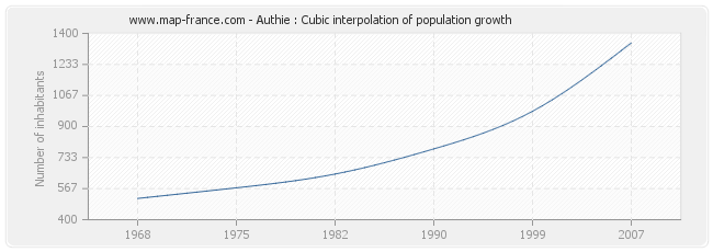 Authie : Cubic interpolation of population growth