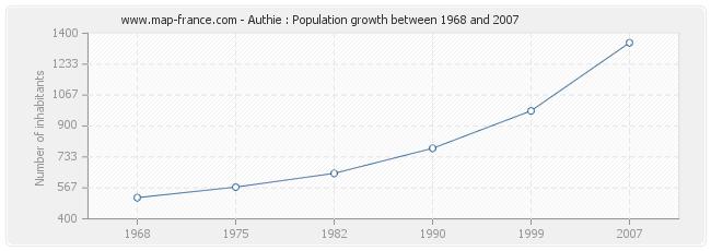 Population Authie