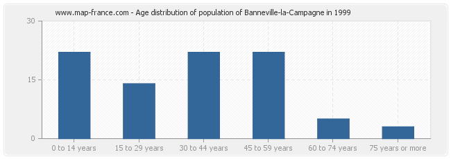 Age distribution of population of Banneville-la-Campagne in 1999