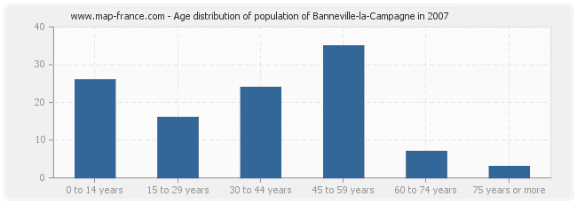 Age distribution of population of Banneville-la-Campagne in 2007