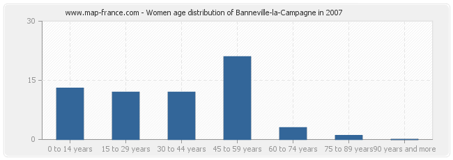 Women age distribution of Banneville-la-Campagne in 2007