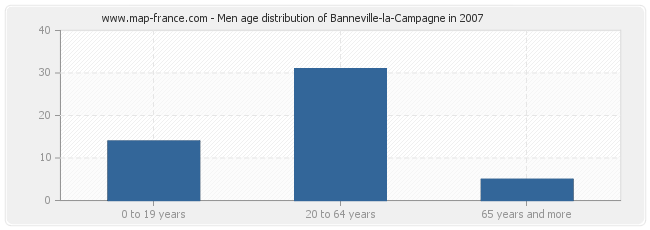 Men age distribution of Banneville-la-Campagne in 2007