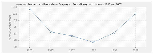 Population Banneville-la-Campagne