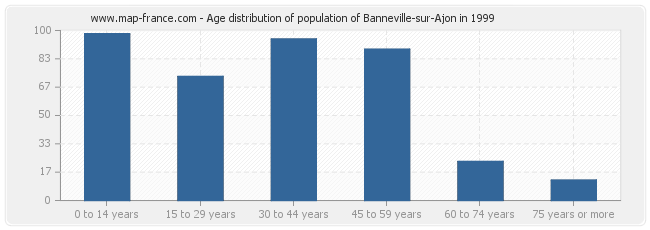 Age distribution of population of Banneville-sur-Ajon in 1999