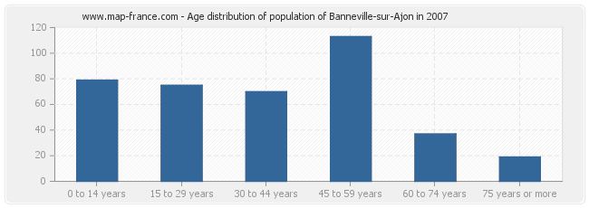 Age distribution of population of Banneville-sur-Ajon in 2007