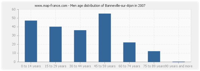 Men age distribution of Banneville-sur-Ajon in 2007