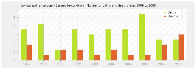 Banneville-sur-Ajon : Number of births and deaths from 1999 to 2008