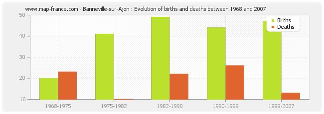 Banneville-sur-Ajon : Evolution of births and deaths between 1968 and 2007