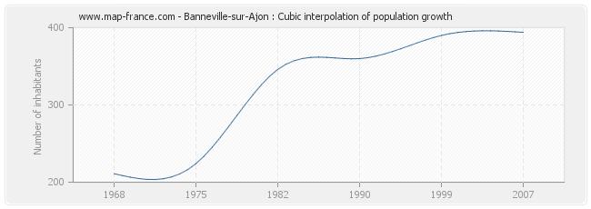 Banneville-sur-Ajon : Cubic interpolation of population growth