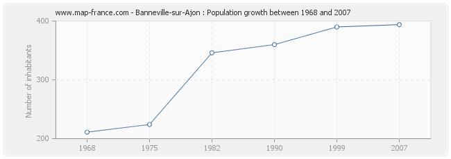 Population Banneville-sur-Ajon