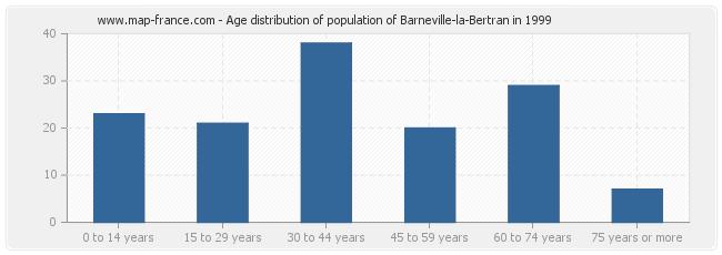 Age distribution of population of Barneville-la-Bertran in 1999