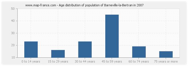 Age distribution of population of Barneville-la-Bertran in 2007