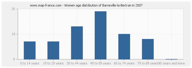 Women age distribution of Barneville-la-Bertran in 2007