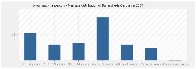 Men age distribution of Barneville-la-Bertran in 2007