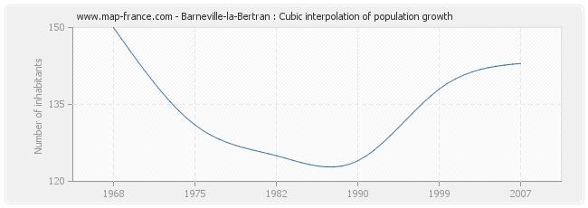 Barneville-la-Bertran : Cubic interpolation of population growth