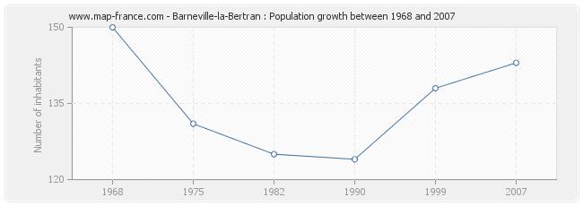 Population Barneville-la-Bertran