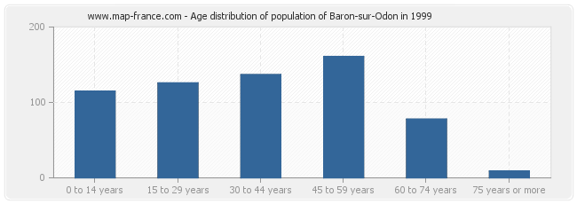 Age distribution of population of Baron-sur-Odon in 1999