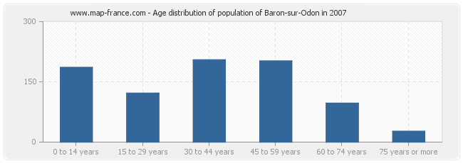 Age distribution of population of Baron-sur-Odon in 2007