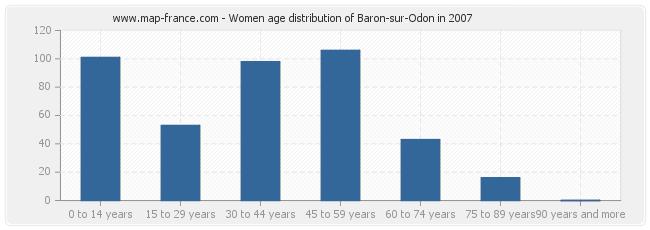 Women age distribution of Baron-sur-Odon in 2007