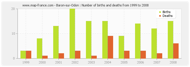 Baron-sur-Odon : Number of births and deaths from 1999 to 2008