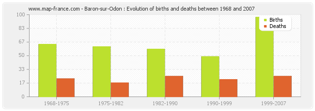 Baron-sur-Odon : Evolution of births and deaths between 1968 and 2007