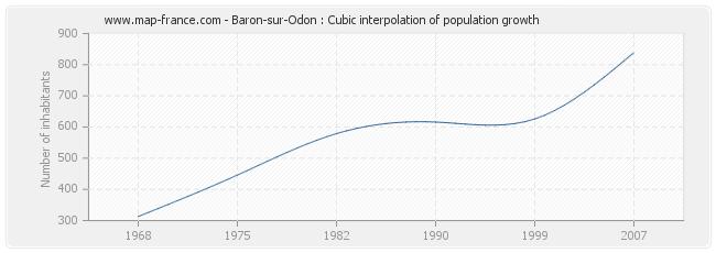 Baron-sur-Odon : Cubic interpolation of population growth