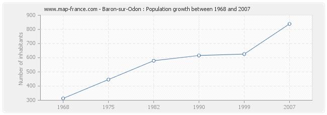 Population Baron-sur-Odon