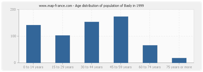 Age distribution of population of Basly in 1999