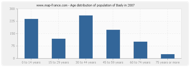 Age distribution of population of Basly in 2007