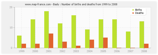 Basly : Number of births and deaths from 1999 to 2008